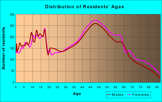 Age and Sex of Residents in zip code 01876