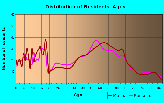 Age and Sex of Residents in zip code 01929