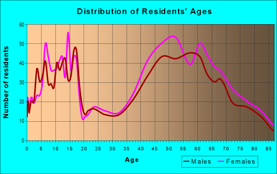 Age and Sex of Residents in zip code 01944