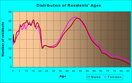 Age and Sex of Residents in zip code 02038