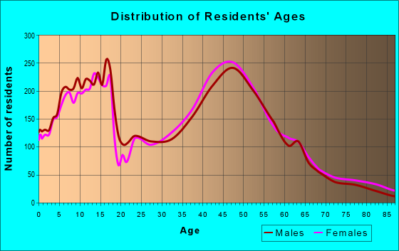 Age and Sex of Residents in zip code 02048