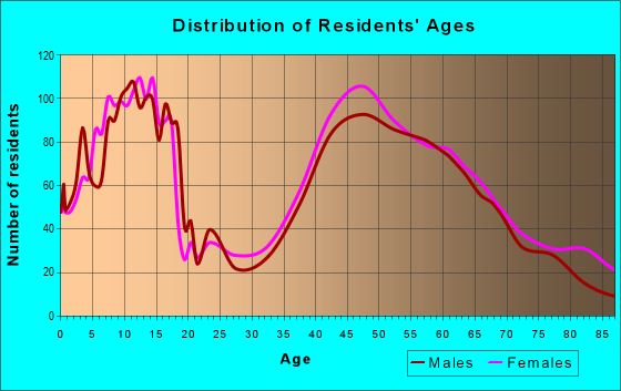 Age and Sex of Residents in zip code 02061
