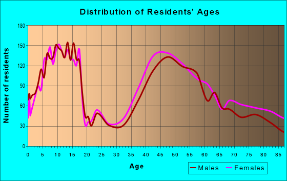 Age and Sex of Residents in zip code 02090