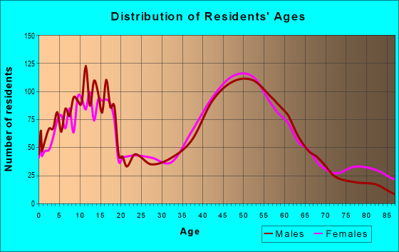 Age and Sex of Residents in zip code 02093