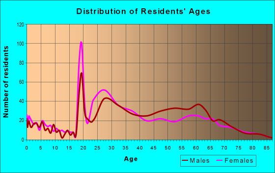 Age and Sex of Residents in zip code 02108