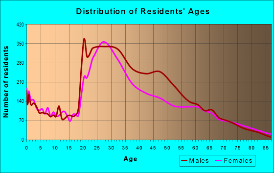 Age and Sex of Residents in zip code 02118