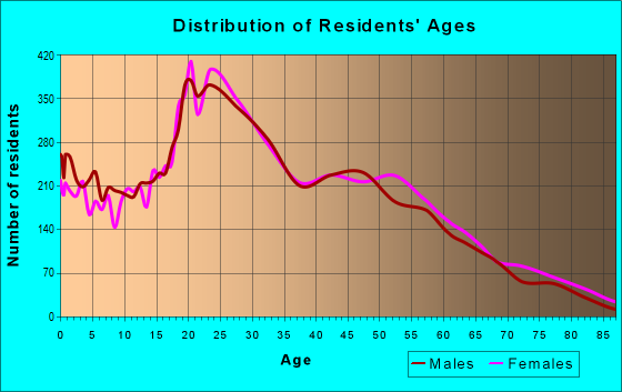 Age and Sex of Residents in zip code 02125