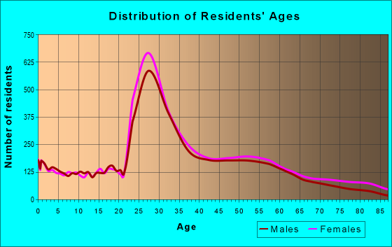 Age and Sex of Residents in zip code 02127