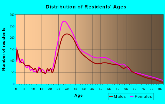 Age and Sex of Residents in zip code 02129