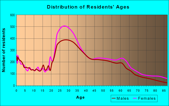 Age and Sex of Residents in zip code 02130