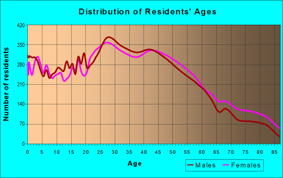 Age and Sex of Residents in zip code 02149