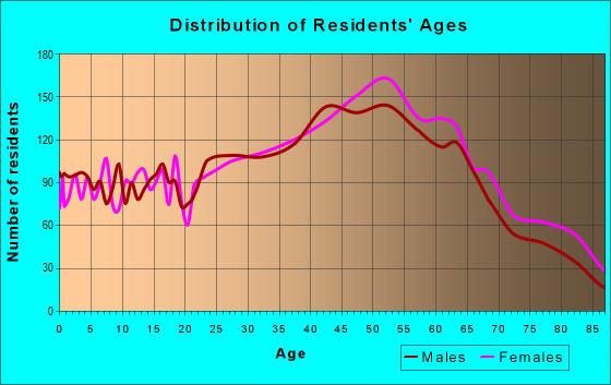 Age and Sex of Residents in zip code 02152