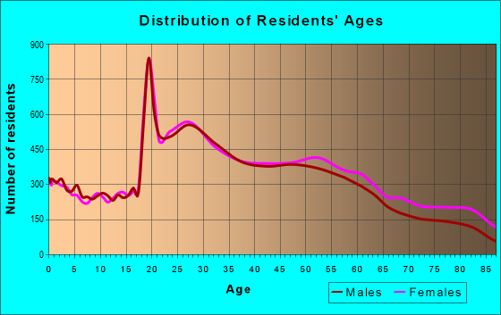 Age and Sex of Residents in zip code 02155