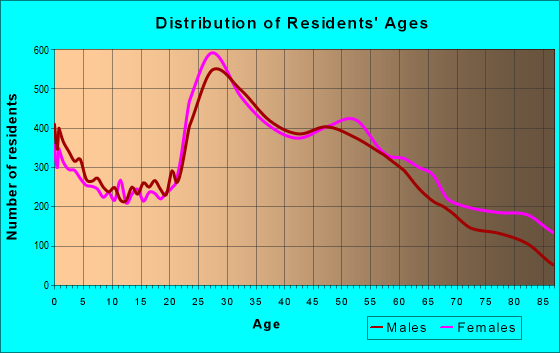 Age and Sex of Residents in zip code 02169