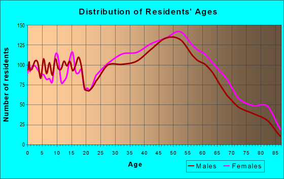 Age and Sex of Residents in zip code 02190