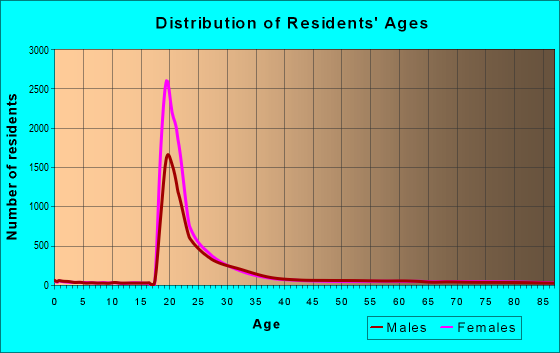Age and Sex of Residents in zip code 02215