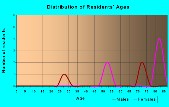 Age and Sex of Residents in zip code 02222
