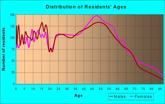 Age and Sex of Residents in zip code 02351