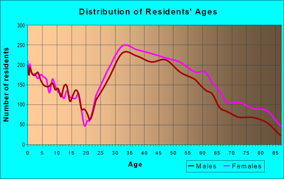 Age and Sex of Residents in zip code 02474