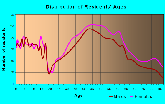 Age and Sex of Residents in zip code 02476
