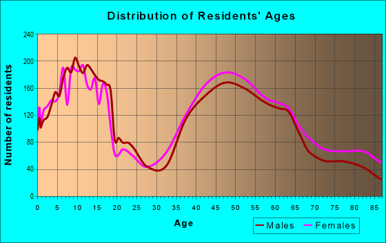 Age and Sex of Residents in zip code 02492