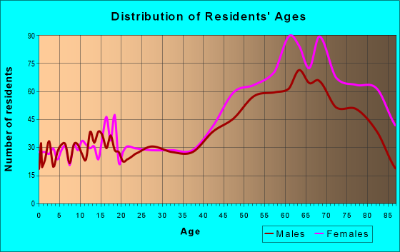 Age and Sex of Residents in zip code 02540