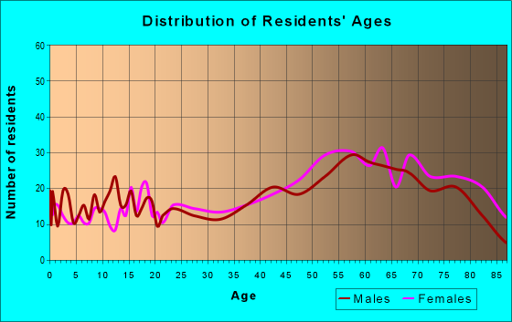 Age and Sex of Residents in zip code 02559