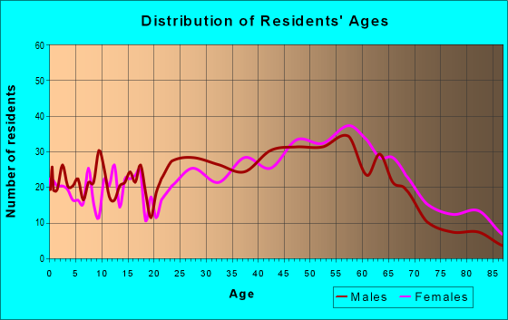 Age and Sex of Residents in zip code 02568