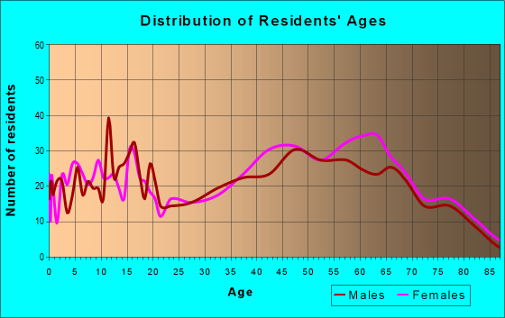 Age and Sex of Residents in zip code 02576