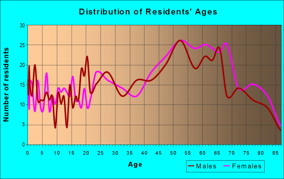 Age and Sex of Residents in zip code 02639