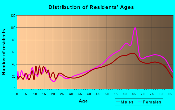 Age and Sex of Residents in zip code 02675