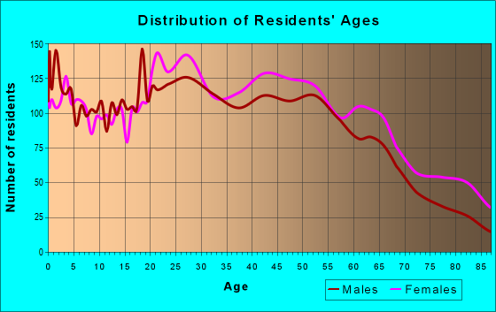 Age and Sex of Residents in zip code 02724