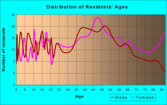 Age and Sex of Residents in zip code 02725