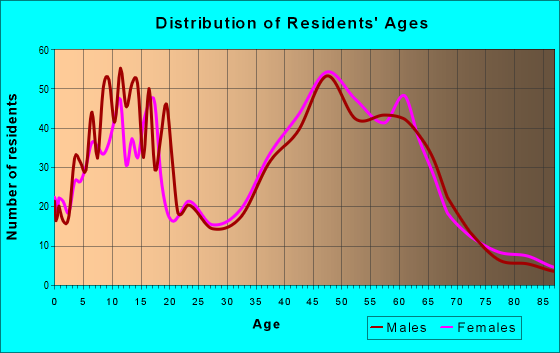 Age and Sex of Residents in zip code 02770