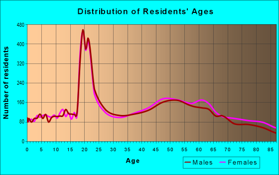 Age and Sex of Residents in zip code 02809