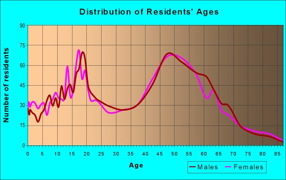 Age and Sex of Residents in zip code 02822