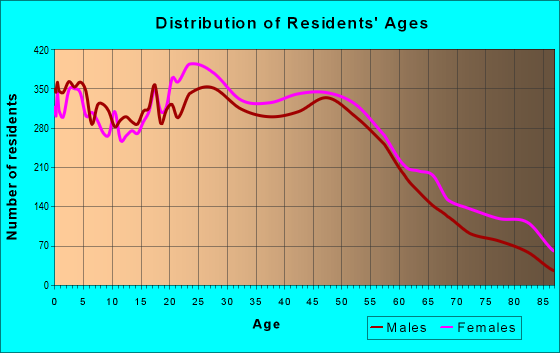 Age and Sex of Residents in zip code 02860