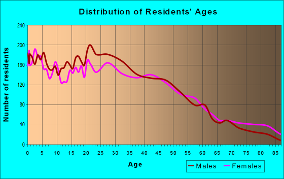 Age and Sex of Residents in zip code 02863