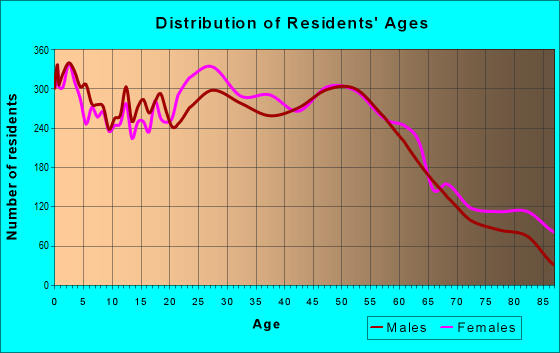 Age and Sex of Residents in zip code 02895