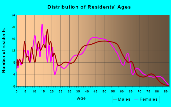 Age and Sex of Residents in zip code 02898