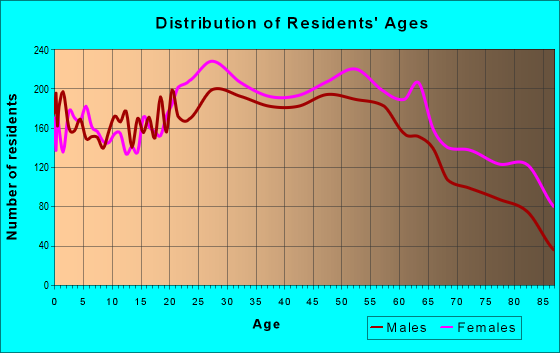 Age and Sex of Residents in zip code 02904