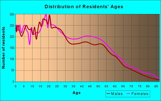 Age and Sex of Residents in zip code 02907