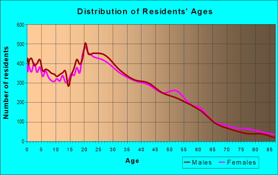 Age and Sex of Residents in zip code 02909