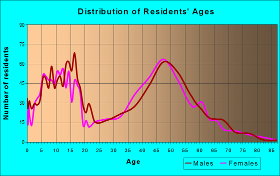 Age and Sex of Residents in zip code 03033