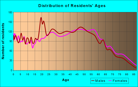 Age and Sex of Residents in zip code 03063