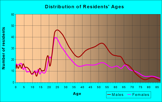 Age and Sex of Residents in zip code 03101