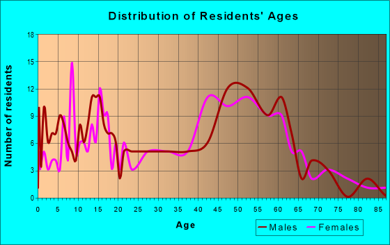 Age and Sex of Residents in zip code 03243