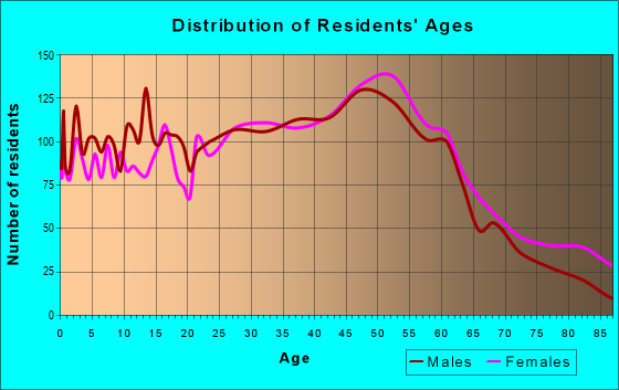 Age and Sex of Residents in zip code 03303