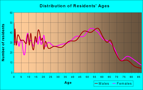 Age and Sex of Residents in zip code 03470