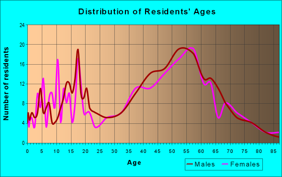 Age and Sex of Residents in zip code 03588